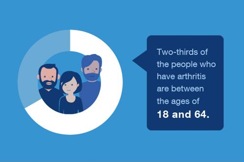 Illustration of statistic that two-thirds of people with arthritis are between ages 18 and 64.